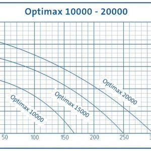 Aquamax Gravity Eco 10000