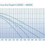 Aquarius eco expert  28000